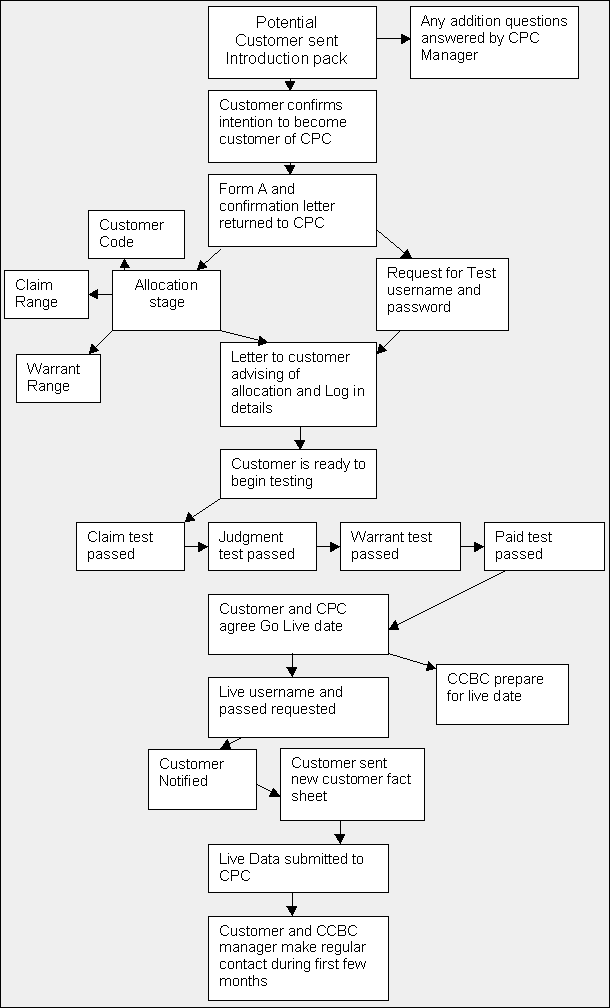 CCBC test flowchart
