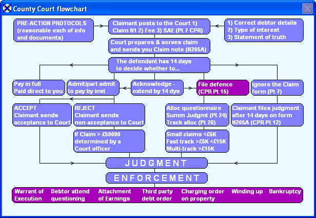 County Court flowchart